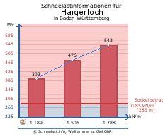 Haigerloch